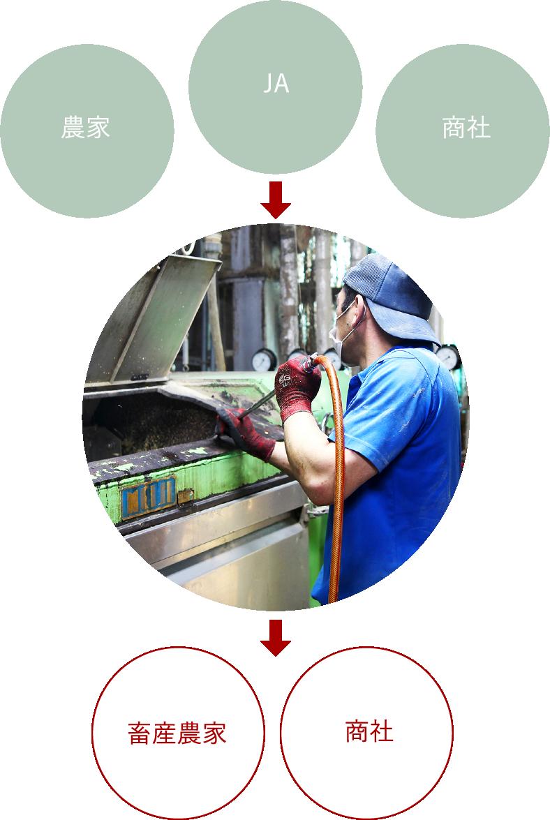畜産飼料の流れ